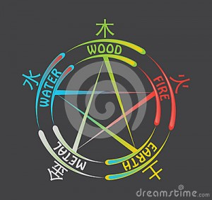 five-elements-symbol-illustration-wood-feeds-fire-fire-creates-earth-earth-bears-metal-metal-collects-enrich-water-water-34013801